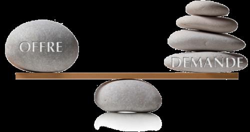 Balance-offre-demande